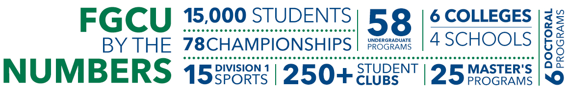 FGCU by the numbers: 15,000 Students, 58 undergraduate programs, 6 colleges, 4 schools, 6 doctoral programs, 25 master's programs, 78 championships, 15 division 1 sports, 205+ students clubs.