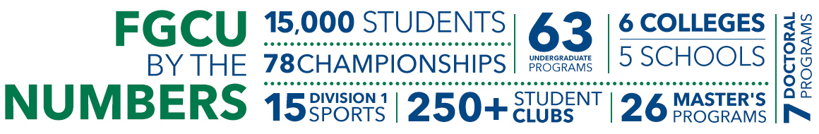 FGCU by the numbers: 15,000 Students, 63 undergraduate programs, 6 colleges, 4 schools, 7 doctoral programs, 26 master's programs, 78 championships, 15 division 1 sports, 205+ students clubs.