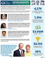 FGCU Scholarships Brochure - 111220