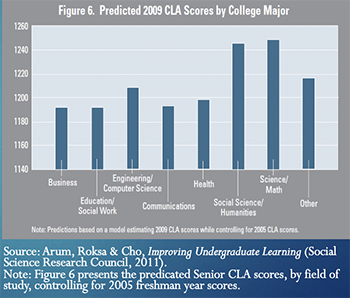 Graph demonstrating that Humanities Major's CLA Scores were nearly as high of Science/Math Majors