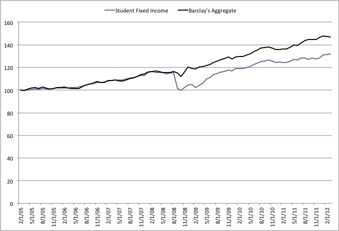 Student Fixed Income graph