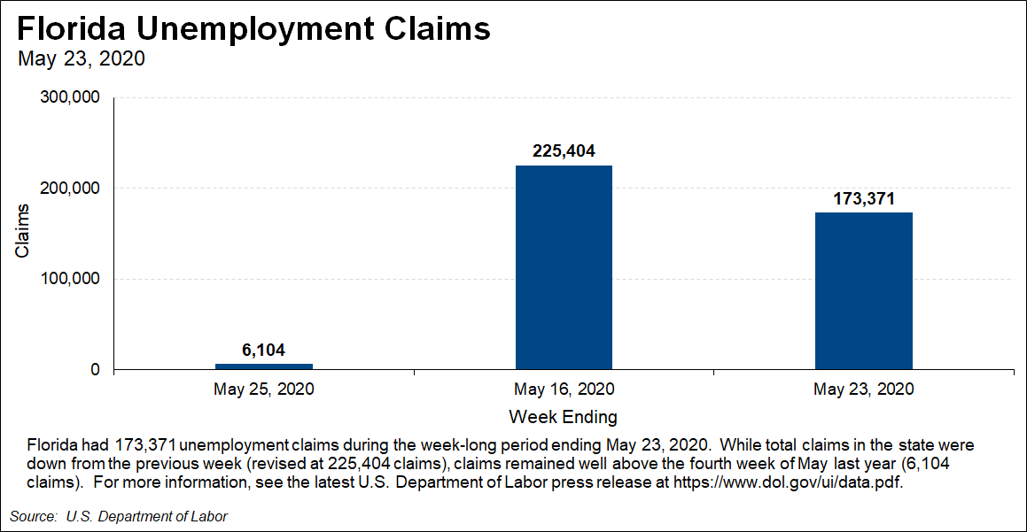 Unemployment Claims in Florida
