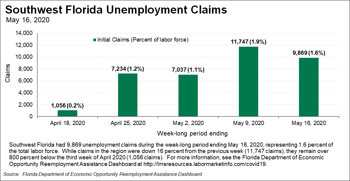 Unemployment Claims in Southwest Florida