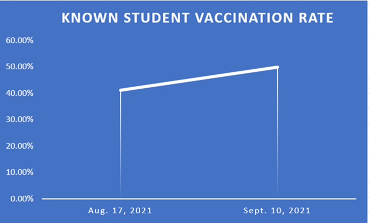 vaccine rate graph