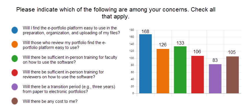 Bar graph of survey results