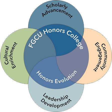 Elements of Honors