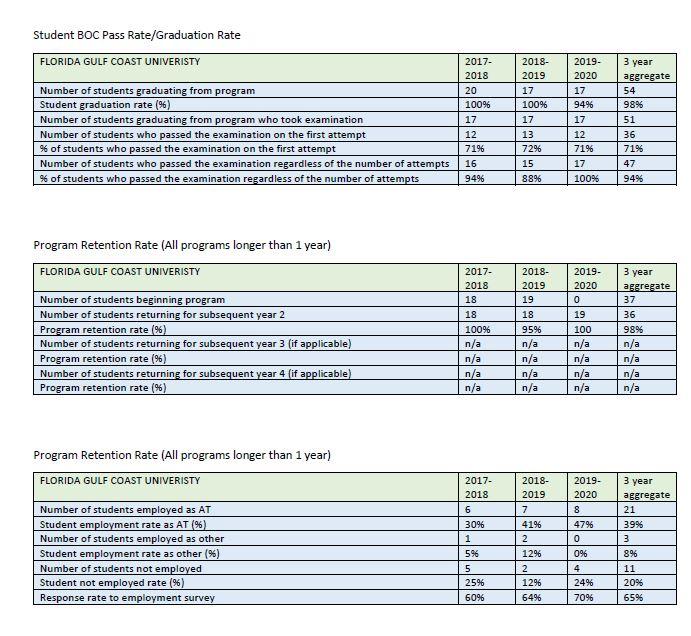 2021 BOC Pass Rates