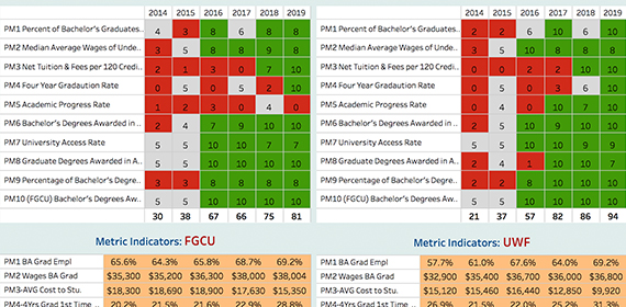 FGCU Performance Metrics graph