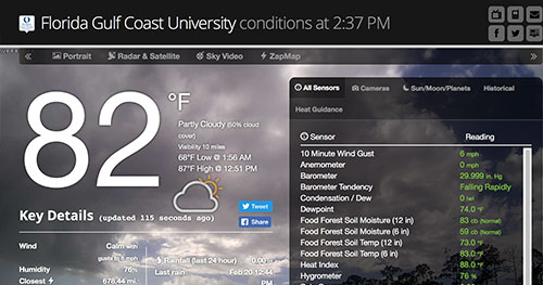 Weather Data taken from FGCU