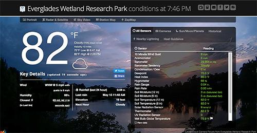 Weather data taken from EWRP