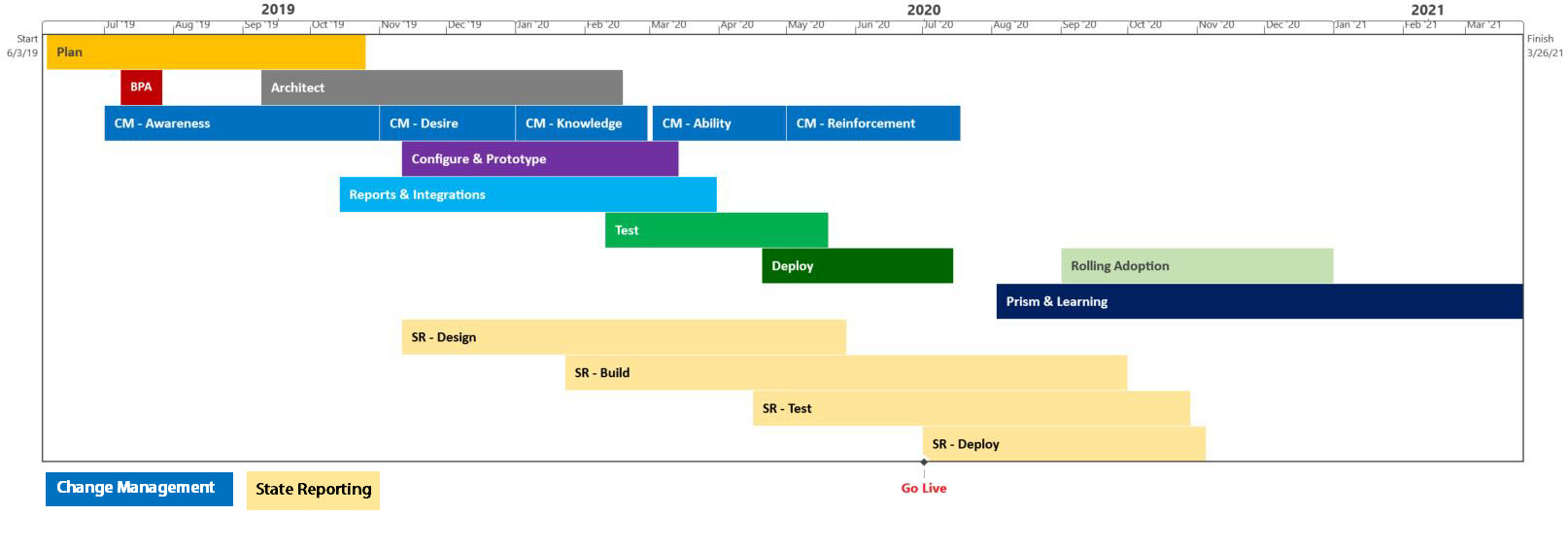 Workday Project Timeline